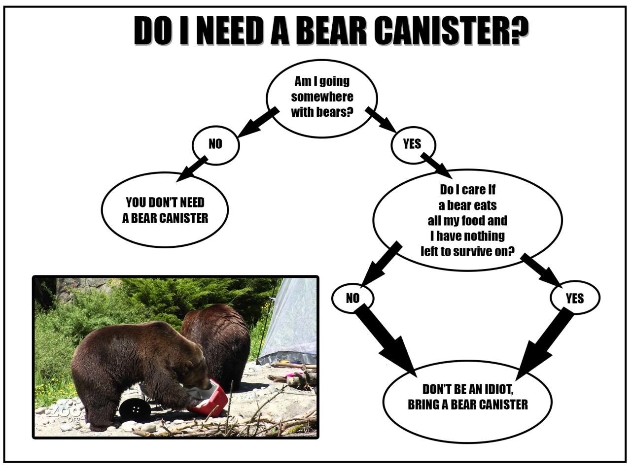 Do I Need A Bear Canister.jpg