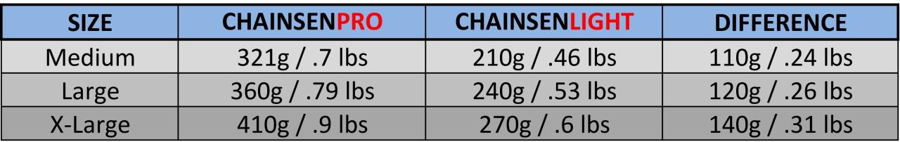 Snowline Chainsen Comparison Chart Sheet1 Sheet1